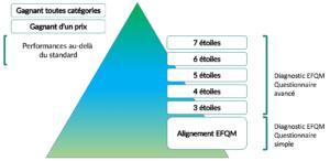 Les reconnaissances selon le modèle EFQM 2020
